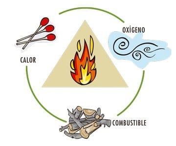 como se genera un incendio